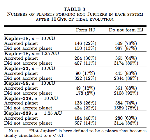 """Most giant planets in the simulation don't end up in narrow enough orbits to become true """"hot Jupiters."""" If a giant planet accreted one or more of the inner planets in its migration, it was more likely to become a hot Jupiter, although those interactions were relatively rare."""