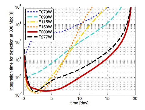 Figure 1: Webb can detect kilonovae quickly. This plot shows the total integration time needed to detect a kilonovae ~1 billion lightyears away as a function of the time since explosion. Within a week of the explosion, the IR camera of Webb can detect these kilonovae in less than 2 seconds.