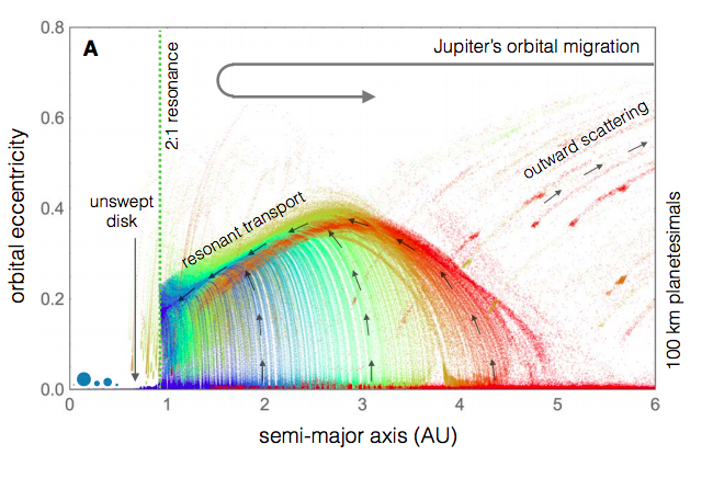 Figure 2: Evolution of the eccentricity of planetesimals in the Solar System due to the orbital migration of Jupiter. Each planetesimal is colour coded according to it's initial conditions. Figure 2a in Batygin & Laughlin.