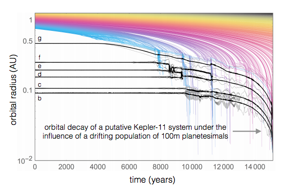 Figure 3: The decay of the orbital radius of planetesimals over time due to the presence of Jupiter's migration. The planetesimals are shown by the coloured lines and the planets from the Kepler-11 system are shown by the black lines. This plot shows how if a planet such as Jupiter migrated in the Kepler-11 system each of the 6 planets would end up destroyed by the Sun.  Figure 3 in Batygin & Laughlin.