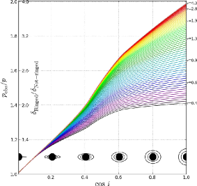 Figure 2: Illustration of the effect of the projected inclination of the of the rings on the ratio of observed to true planetary ratio. The degree of inclination is illustrated by the black dots and their surrounding rings. The different colors represent different transit depths. The figure corresponds to the upper panel in Fig. 2 of the letter.