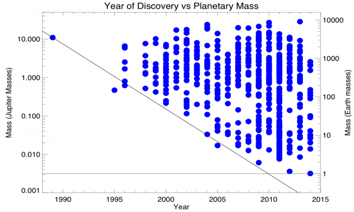 Figure 2: Mass of planets detected with the radial velocity technique as a function of year detected. More planets are being found each year, hand-in-hand with increasing instrument sensitivity. Figure 43 from the report.