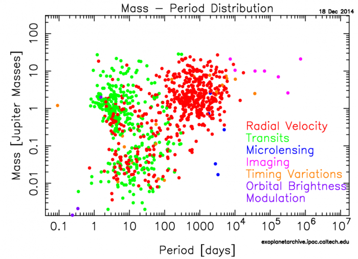 Figure 1: Currently confirmed planets (from December 2014), showing planetary masses as a function of period. To date, the radial velocity method (red), and the transit method (green), are by far the most successful planet-finding techniques. Figure 42 from the report.