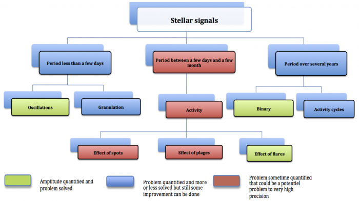 Figure 3:An overview diagram of stellar jitter that affects radial velocity measurements. Note the different timescales. Green boxes denote a largely understood problem, but the red boxes require more work. Blue boxes are somewhere in between. Figure 44 from the report.