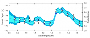 Here the points are the extracted transmission spectrum of the WASP-12b measured with HWST. The blue squares are the best fit model and the shaded regions are 1 and 2 sigma credible intervals. The increase in signal at 1.4 micron is the detected water band.