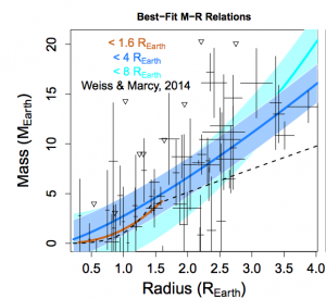 The mass-radius relation for sub-Neptune sized exoplanets. The exoplanets with both mass and radius measurements are shown in black. The resulting mass-radius relation is the solid blue line, and shaded blue region shows the intrinsic width of the line.