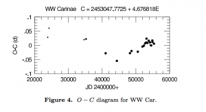 Figure 3:  The O - C Diagram for WW Car (Figure 4 from the paper). We can see the sinusoidal variations in period that the authors speculate may be caused by the light-time effect of a binary system.