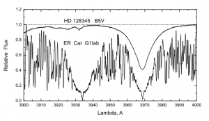 Figure 1: Also Figure 1 from the paper. This shows the spectra of a Cepheid without a companion (bottom) and the spectrum of a B-star (top spectrum).  As we can see, the Balmer line from the B-star nearly overlaps with the Ca II H line of the Cepheid.