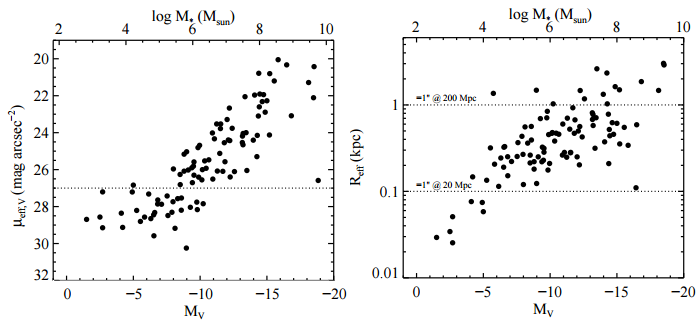 Figure 1: The surface brightness (top) and radius (bottom) of all known dwarf galaxies in our local neighborhood as a function of their absolute visual magnitude (bottom axis). This is converted to stellar mass in the top axis. In the top plot, the dashed line shows the detection limit of the LSST for galaxies where the individual stars cannot be resolved (i.e. for galaxies farther than about 3 Mpc from us). The dashed lines in the lower plot show what is observable