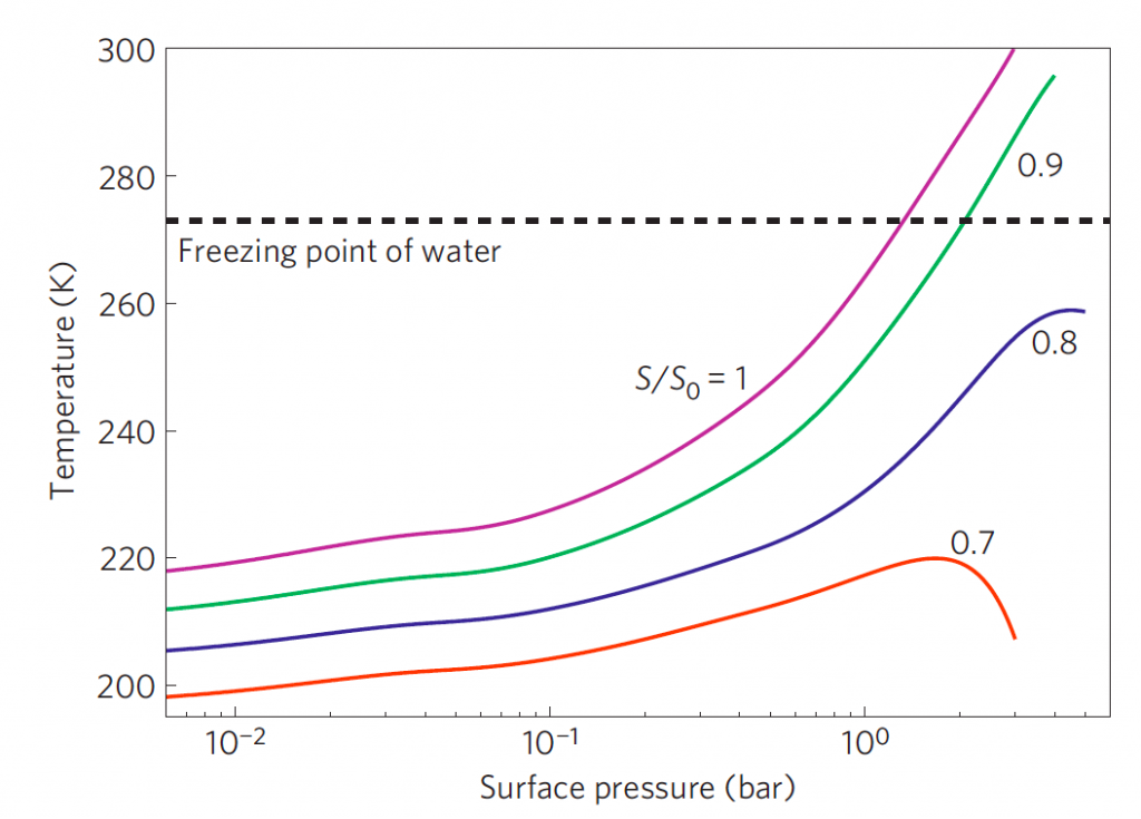 This figure shows the mean surface temperature of early Mars as a function of surface pressure for a 95% CO2, 5% N2. Different colors correspond to different fractions of present day solar luminosity, S/S0. The curve of interest is the orange and blue which show that for 70-80% present day solar luminosity you cannot attain above freezing temperatures. When water was present on the surface, the Sun was roughly 75% its present day luminosity. Take away:  95% CO2, 5% N2 alone does not provide enough to warm early Mars.
