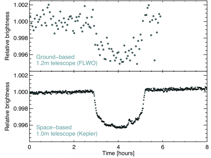 The upper panel shows a planetary transit observed from the ground with a 1.2m diameter telescope, while the lower panel shows a transit observed with Kepler (1.0m). The precision in space is higher: we don't have to deal with the atmosphere, and our measurements are not interrupted periodically with the Sun rising every day. Figure 1 from the paper.