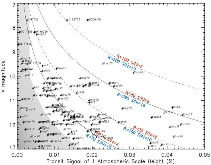 The diagram shows stellar V magnitude, or brightness, versus the strength of a planetary transit signal at 1 atmospheric scale height, a measure of how easy it is to characterize an exoplanet's atmosphere. The easiest atmospheres are to the upper right; the hardest to the lower left. The curves show where Hubble (red), and JWST (blue) can obtain a spectrum with resolution R, and a signal-to-noise-ratio of S/N. We see that JWST will enable us to probe a lot more atmospheres! Figure 2 from the paper.