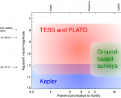 Space based missions, like Kepler, TESS, and PLATO, are sensitive to a wide range of exoplanet sizes, while current ground-based surveys can only find the larger sized planets. TESS and PLATO specialize in finding planets all over the the sky, why the original Kepler mission stared deeper and fainter at a single field of view. Orbital periods are not shown in this diagram. LY means one light year. Figure 3 from the paper.