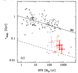 Figure 2. The gas depletion timescale (1/SFE) against the SFR in Figure 2 for the 7 high redshift starburst galaxies in this study (red circles), local starburst galaxies (red crosses) and normal galaxies at \latex $0 < z< 0.25$ (grey points) with the star forming main sequence show by the solid black line.  Figure 3c in Silverman et al. (2015).