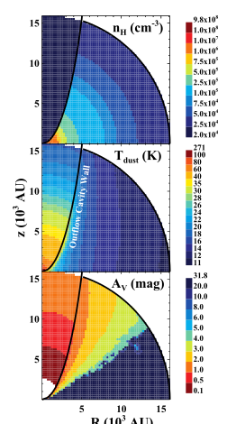 Figure 1: Physical structure of the two-dimensional model around the protostar (located at the origin). Top: Density of the gas; Middle: Temperature of the dust; Bottom: Visual extinction. The three plots clearly illustrate the outflows and envelope as well as the cavity wall in between.