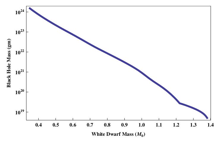 Fig. 1: The minimum mass of a black hole required to destroy a carbon white dwarf of a given mass. More massive white dwarfs have higher densities, and thus require a smaller perturbation induced by a black hole transit in order to initiate runaway fusion reactions.