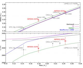 How do M-dwarf Stars Measure Up?
