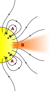 Figure 1. Schematic of a coronal hole, demonstrating that the magnetic field lines all point outward. This allows for the solar wind to escape.