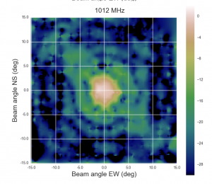 Figure 4: 2D radiation beam pattern of 5-meter radio dish at the Bleien Observatory. You can clearly see the main lobe and side lobes of the radiation pattern.