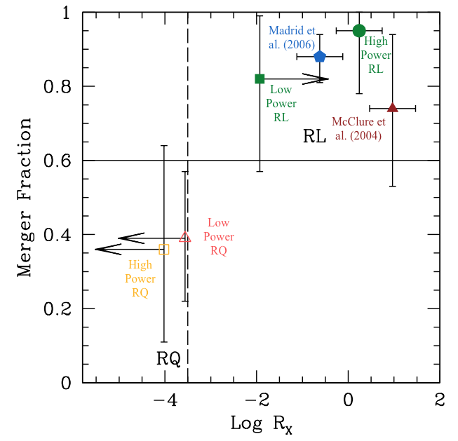 Figure 2: The merger fraction against the average radio loudness for each samples as labelled. The red and blue symbols show results measured in other studies including McClure et al. (2004; red triangles) and low redshift galaxies from  Madrid et al. (2006; blue hexagon). The dashed line shows the separation between radio quiet (RQ) and radio loud (RL) galaxies from Terashima & Wilson (2003). Originally Figure 6 in Chiaberge et al. (2015).