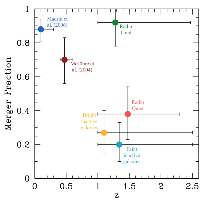 Figure 3: The merger fraction against the average redshift for each sample as labelled. The red and blue symbols show results measured in other studies including McClure et al. (2004) and low redshift galaxies from  Madrid et al. (2006). Originally left panel of Figure 5 in Chiaberge et al. (2015).
