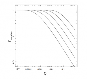 Figure 1. The variation in the fraction of planetary systems that survive as a function of Q. The value of Q in our Universe is 10-5. As Q gets larger the frequency of collisions between stars increases and planetary systems are disrupted.