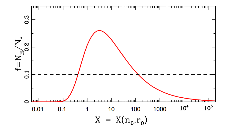 Figure 3. The 'Money Plot'. This figure shows the fraction of Solar systems that are within the 'Galactic Habitable Zone' as a function of X.