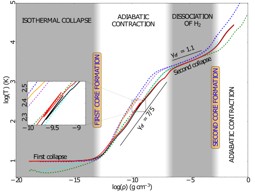 Fig. 1: The figure illustrates the evolution of star formation from first collapse until the the formation of the second core. The different lines show results from different models. The dashed lines are from previous models, while the solid lines illustrate the authors' results. The solid red line shows the curve for their multi-frequency approach and the solid black line a frequency independent - so called grey - approach. As you can see, the results do not differ significantly for the frequency dependency.