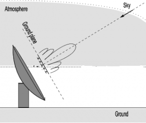 Figure 1: Cartoon showing a radio dish. The black lobes represent the radiation pattern of the antenna.