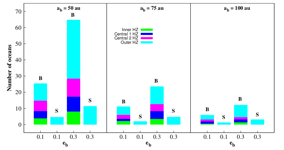 Fig. 1: The number of Earth's oceans worth of water transported by asteroids into the habitable zone. The data are divided by orbital eccentricity (e_b) and semi-major axis (a_b) of the companion.