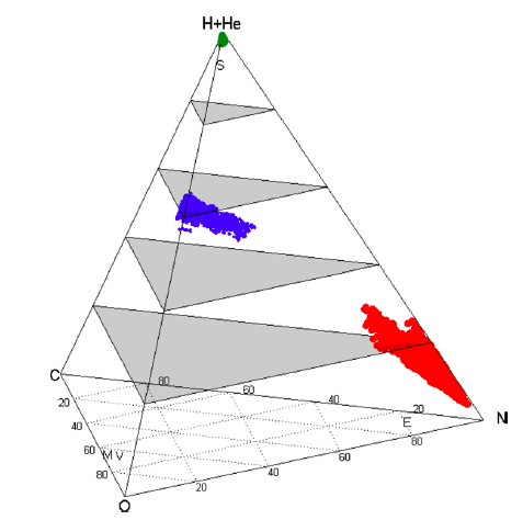 This pyramid like structure is called a quaternary diagram. It illustrates a large range of parameter space for different gaseous species: hydrogen/helium, nitrogen, carbon and oxygen. The different groupings of points show the retrieval results for three different planets. The fact that they are grouped in very different regions shows that we could theoretically tell the difference between these three kinds of planets: hot and neptune like planet (green), hot methane rich planet (blue) and hot nitrogen rich planet (red). Main point: atmospheric retrieval works!!