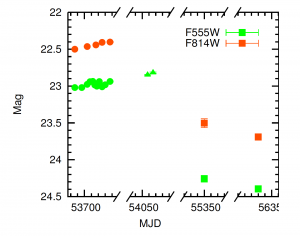 Fig 2: Light curve of a possible failed supernovae in NGC3021.