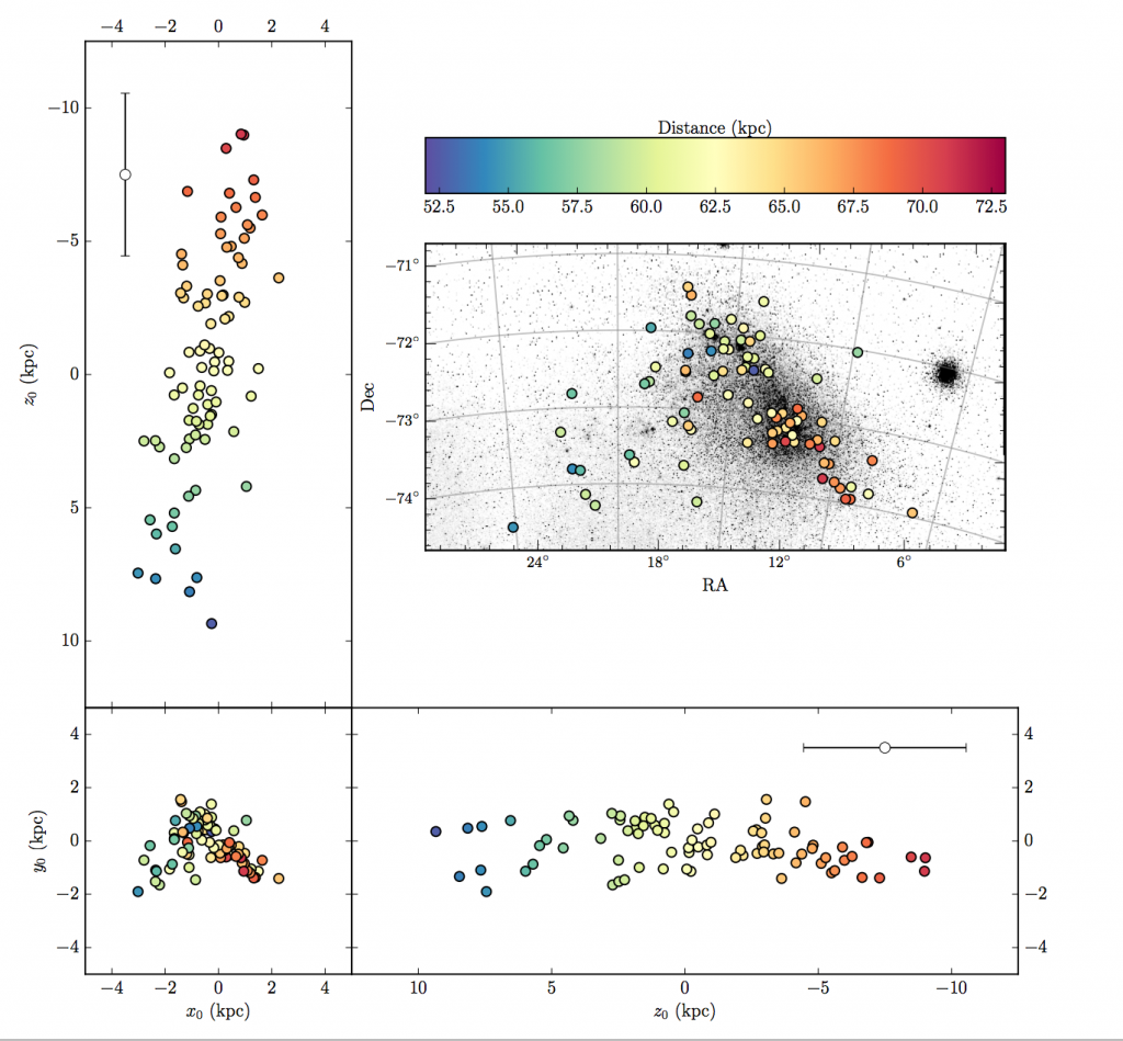 Figure 6 from the paper, which shoes the individual distances derived from the Cepheids. The closest Cepheids are in blue while the farthest are red--they span about 20 kpc. The white points show what the typical uncertainty in the distance to each Cepheid looks like. The three plots to the side show what the SMC looks like in each of the three planes of a cartesian coordinate system, making it more clear that it has a