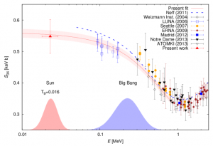 "The so-called ""astrophysical S-factor"" S34 is a parameterization of, and is directly proportional to, the interaction cross section. Takacs et al. were able to measure S at an energy almost a factor of ten lower than the best accelerator experiments. The fit to S is given as a red line, while the blue dashed line is calculated analytically from theory but due to numerical limitations cannot reach energies considered in this paper. The solar Gamow peak is given as the red shaded region, and the blue shaded region indicates the energy range for BBN. This figure is from Takacs et al."