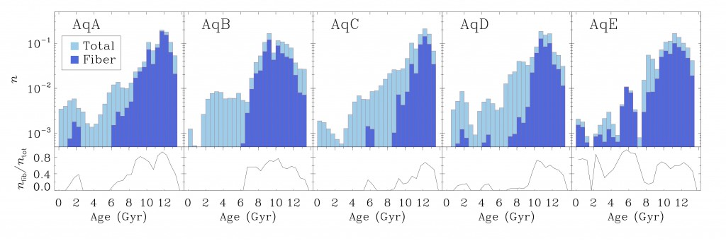 all_histograms_age_1