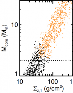 Figure 1.  Super-Earths are in black and gas-enveloped mini-Neptunes are in orange.  The higher a disk's solid surface density, the more gas-enveloped mini-Neptunes it forms.