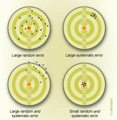 Fig 1. When trying to measure a value correctly (hit the bullseye), random error produces measurements widely dispersed, but centered around the correct result. Bias (or systematic error) leads to results not centered on the correct value, even though those results may themselves be close together.