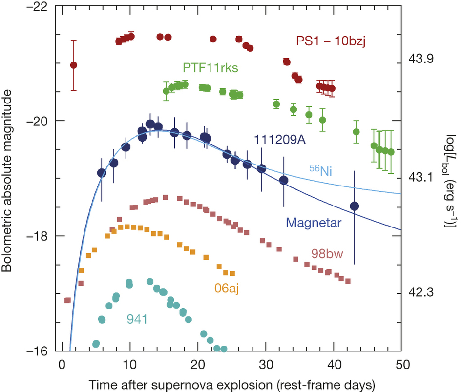 Fig. 1: Light curve of the supernova suggested to be linked to be linked to the ultra-gamma-ray burst (111209A) plotted together with the evolution of known gamma-ray bursts (941, 061aj, 98bw) as well as for super-luminous supernovae (PTF11rks, PS1-10bzj). The dark blue line shows the best fit, when considering the spectrum of a supernova enriched by a magnetar. The light blue line illustrates the best fit if the burst was triggered by radioactive decay of Ni.