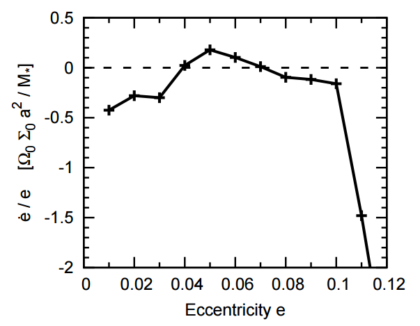Fig 2 - Change of eccentricity (e_dot) as function of e. Eccentricity is damped for e  e_max ~ 0.07, but excited in between. When the planet collides into the gap walls at e > 0.1, eccentricity is strongly damped.