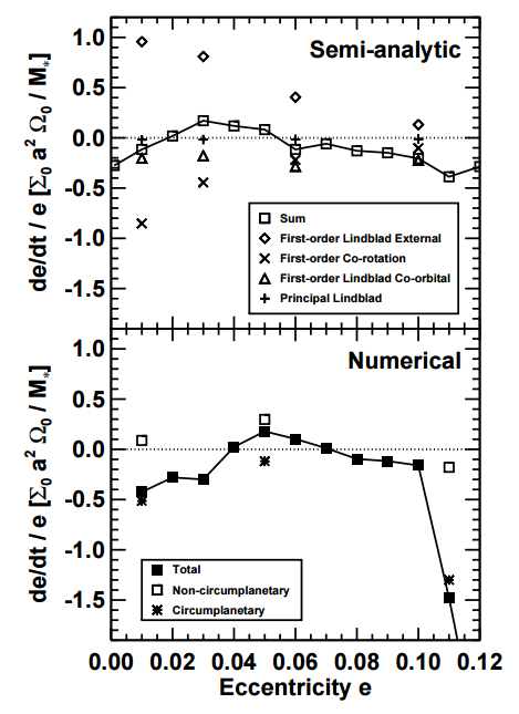 Fig 3 - The top panel is change of eccentricity as function of e calculated semi-analytically while the bottom panel is the same plot as figure 2. The different markers in both panels refer to various resonances that contribute to eccentricity evolution. While there is broad agreement between analytical and numerical results, the largest difference happens at e > 0.1.