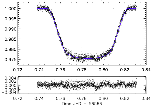 Transit light curve of hot Jupiter HD 189733b taken on board SOFIA with the HIPO instrument. Transit light curves are just brightness as a function of time. The dip in brightness is the result of the planet passing in front of the star.