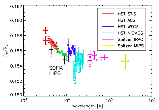 Final data points taken with SOFIA (in black). The other colors represent previous observations of HD 189733b. Because the black points match the red and green HST data, this confirms the presence of Rayleigh scattering.