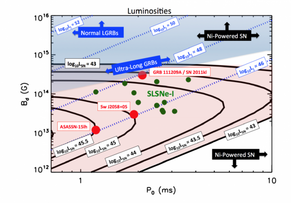 Fig 2: The connection between ULGRBs and SLSNe. Along the x-axis is is the initial spin-period of the magnetar. On the y-axis is the magnetic field of the magnetar. The red-shaded region shows where SLSNe are possible, and the blue-shaded region show where GRBs are possible. The red and green points are observed SLSNe.