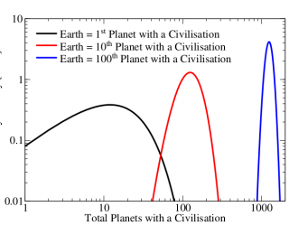 Estimating the number of intelligent civilizations from planet formation rates