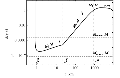 Figure 3: Total mass needed to eject the entire mass of the Earth for objects of different size. Interestingly, objects only a little bit larger than the minimum size are most efficient in ejecting the atmospheric mass.