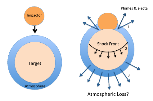 Figure 1: Impact of a massive object impacting a planet. After the collision, atmospheric mass is lost close to the impact as well as on the other side through a global shock propagating through the planet.