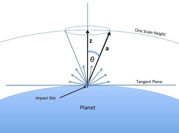 Figure 2: Illustration of mass loss by an impact with a small body. Assuming all impacting bodies have the same density, but different sizes, the larger ones are more massive. The relevant distance to consider for loss is the distance between the location of impact (impact site) from the reference height of the atmosphere (scale height). The larger theta is, the larger the distance becomes and the more mass and correspondingly a larger radius is needed to eject mass in that direction.