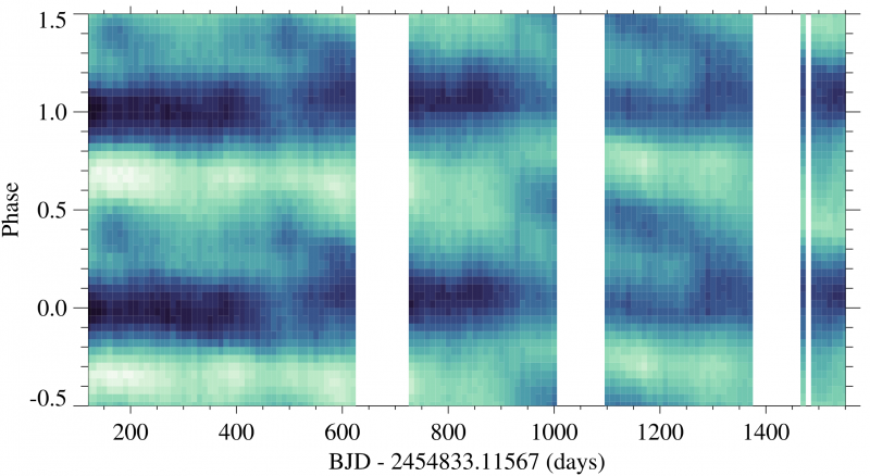 Figure 2: The diagram to find starspots: a continuous phase map of the 4 year Kepler dataset for GJ 1243. Pixel shade, from dark to light, indicates the median flux in each (time, phase) bin. White gaps show times with no data. Figure 3 from the paper.