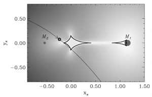 "Figure 1. The geometry of a a microlensing event.  The path of the background star (the ""source"" of light) is shown by thin gray curve; the arrow shows the direction it moved along this line.  The foreground lensing object is a binary system, likely a brown dwarf (M1) with a planet (M2).  The background is shaded in different shades of gray to show how much the binary could cause the background star to brighten.  The dark black curves denote the ""caustics"" of the binary lens: when the background star crosses a caustic, it momentarily becomes infinitely bright if the background star was a point (which is unrealistic---we know stars have finite sizes!).  Figure from Han et al. 2013."