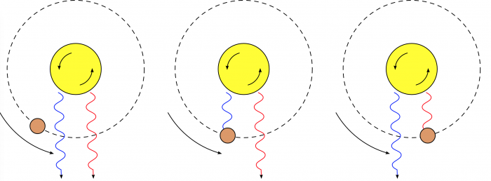 Fig 3: The Rossiter-McLaughlin effect: as a planet passes in front of a star it sequentially blocks blue-and redshifted regions of the star causing the star's apparent radial velocity to change when in fact it does not. The viewer is at the bottom. Figure from Wikipedia.